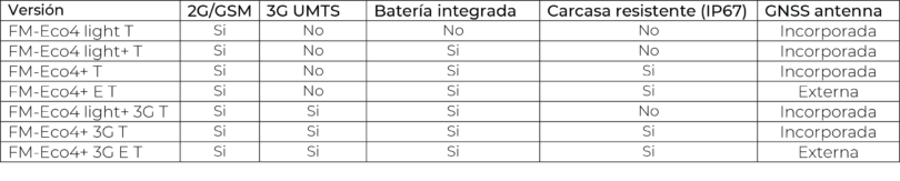 Eco 4T Series comparison versions Spanish